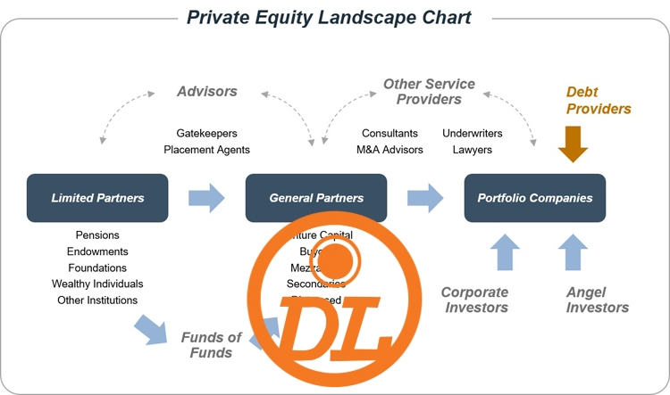 What to know before attracting investments from private equity firms